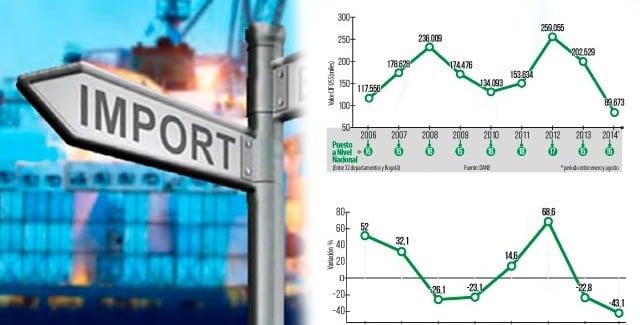 La región retrocede 10 años en importaciones